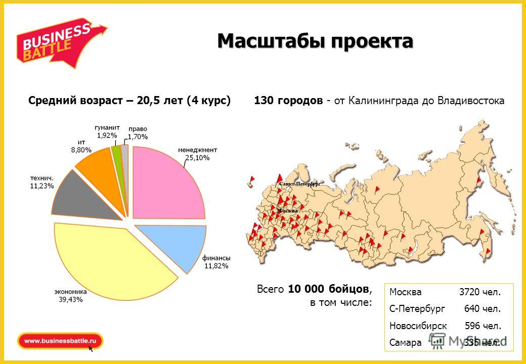 Масштабы проекта 130 городов - от Калининграда до Владивостока Москва 3720 чел. С-Петербург 640 чел. Новосибирск 596 чел. Самара 335 чел. Всего 10 000 бойцов, в том числе: Средний возраст – 20,5 лет (4 курс)
