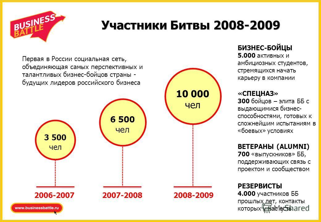Участники Битвы 2008-2009 3 500 чел 6 500 чел 10 000 чел 2006-20072007-20082008-2009 Первая в России социальная сеть, объединяющая самых перспективных и талантливых бизнес-бойцов страны - будущих лидеров российского бизнеса БИЗНЕС-БОЙЦЫ 5.000 активны