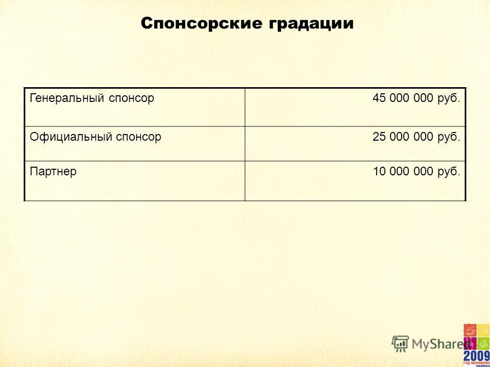 Спонсорские градации Генеральный спонсор45 000 000 руб. Официальный спонсор25 000 000 руб. Партнер10 000 000 руб.