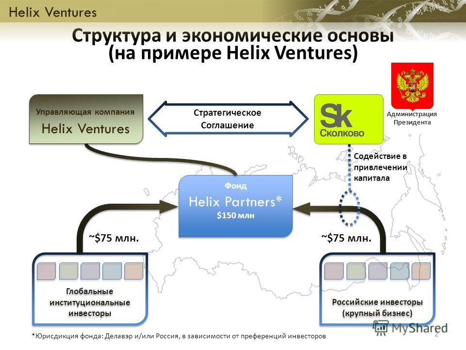 Структура и экономические основы (на примере Helix Ventures) Фонд Helix Partners* $150 млн Фонд Helix Partners* $150 млн Управляющая компания Helix Ventures Управляющая компания Helix Ventures 2 Администрация Президента Российские инвесторы (крупный