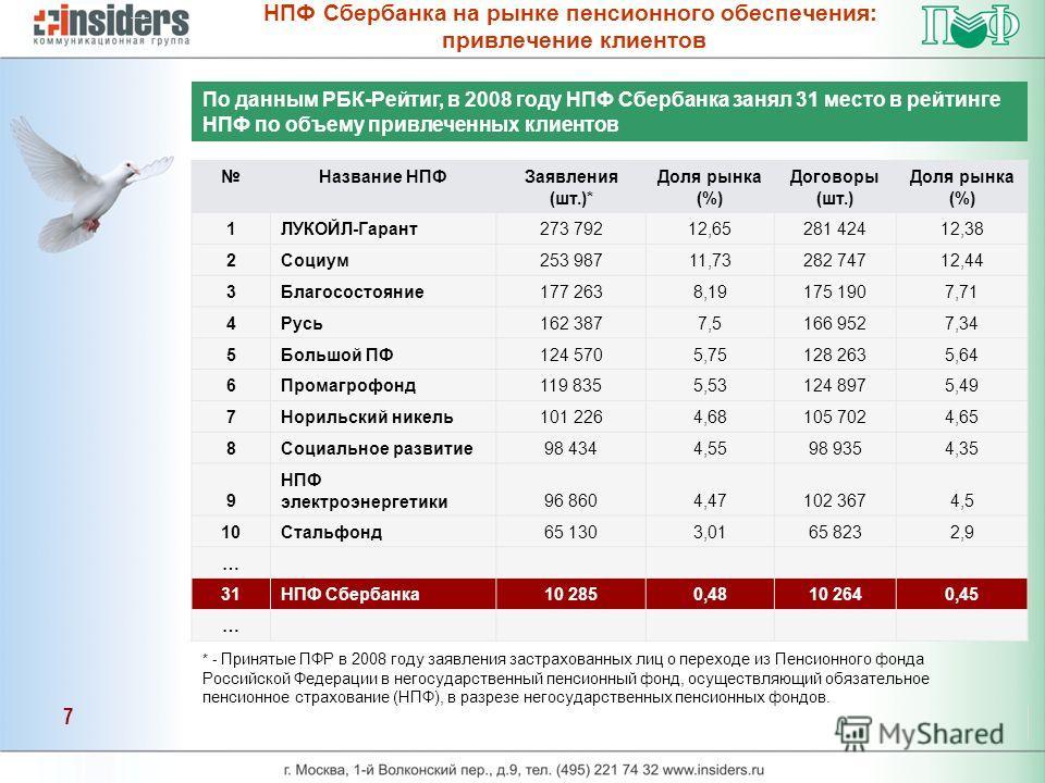 кто нпф сбербанк отзывы клиентов 2015 деятельность представляет