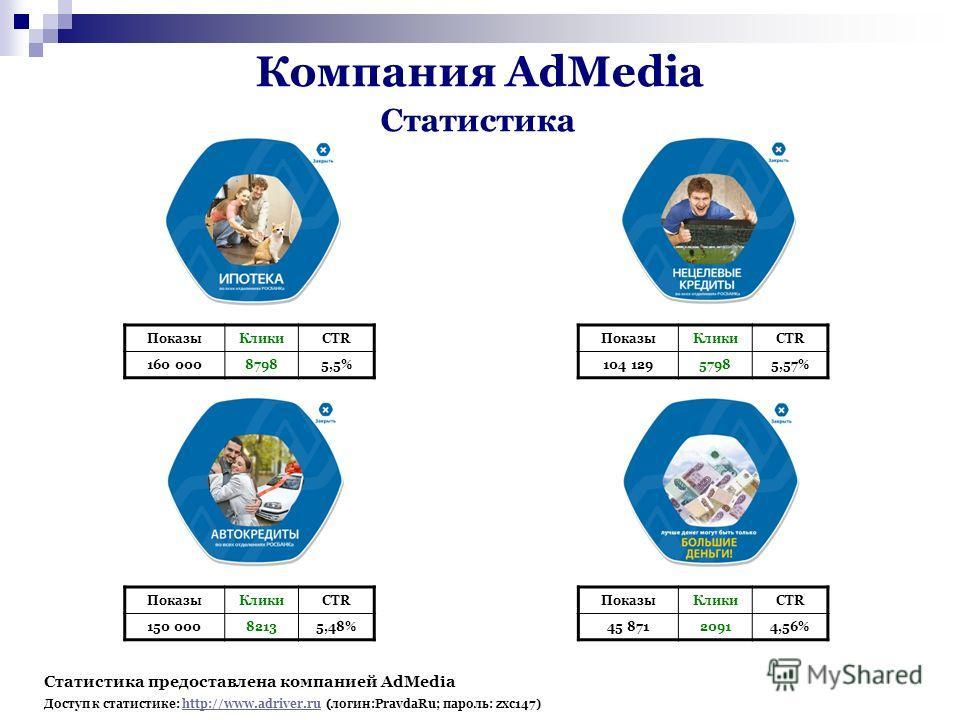 ПоказыКликиCTR 160 00087985,5% ПоказыКликиCTR 104 12957985,57% ПоказыКликиCTR 150 00082135,48% ПоказыКликиCTR 45 87120914,56% Статистика Статистика предоставлена компанией AdMedia http://www.adriver.ru(логин:PravdaRu; пароль: zxc147) Доступ к статист