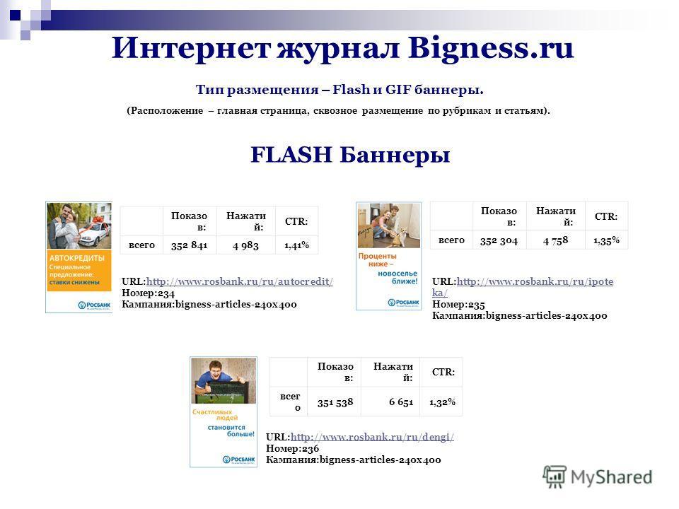Интернет журнал Bigness.ru FLASH Баннеры Тип размещения – Flash и GIF баннеры. (Расположение – главная страница, сквозное размещение по рубрикам и статьям). Показо в: Нажати й: CTR: всего352 8414 9831,41% URL:http://www.rosbank.ru/ru/autocredit/ Номе
