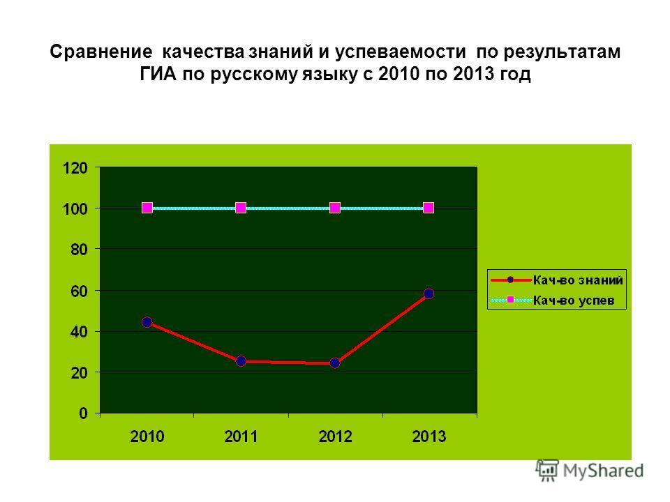 Сравнение качества знаний и успеваемости по результатам ГИА по русскому языку c 2010 по 2013 год