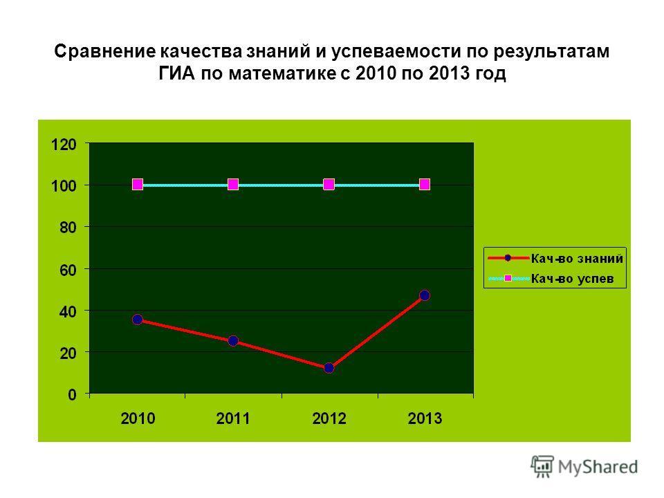 Сравнение качества знаний и успеваемости по результатам ГИА по математике с 2010 по 2013 год