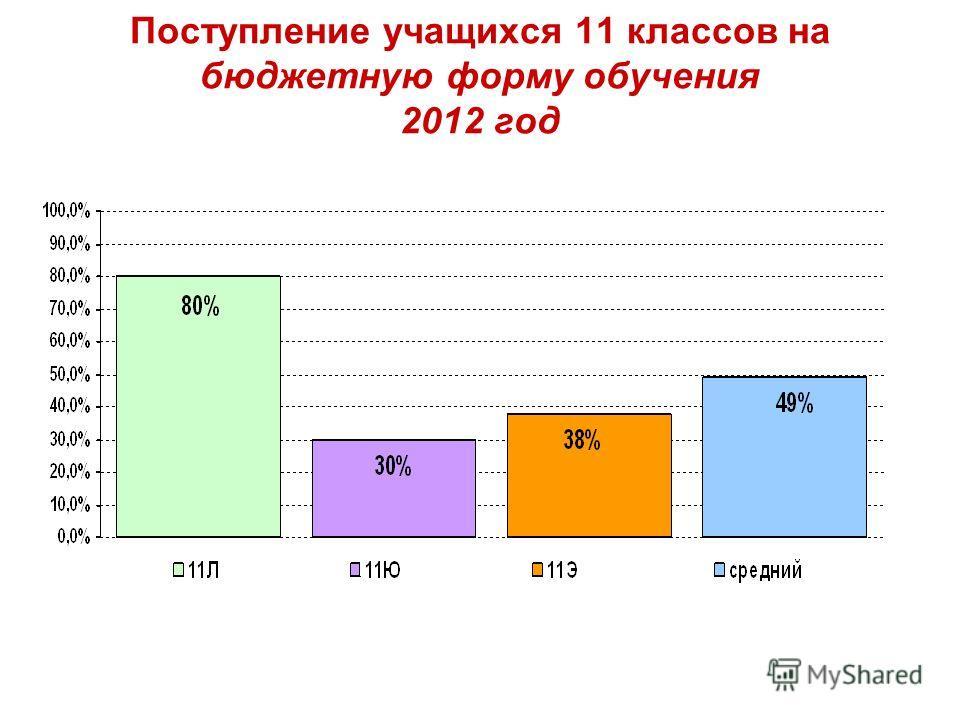 Поступление учащихся 11 классов на бюджетную форму обучения 2012 год