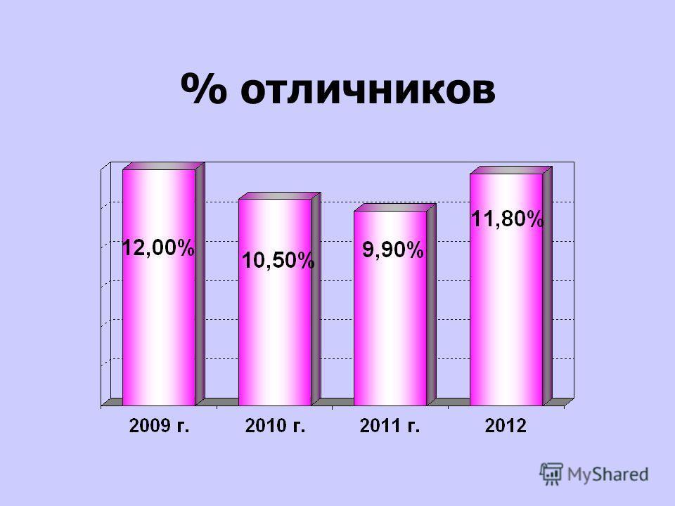 % отличников