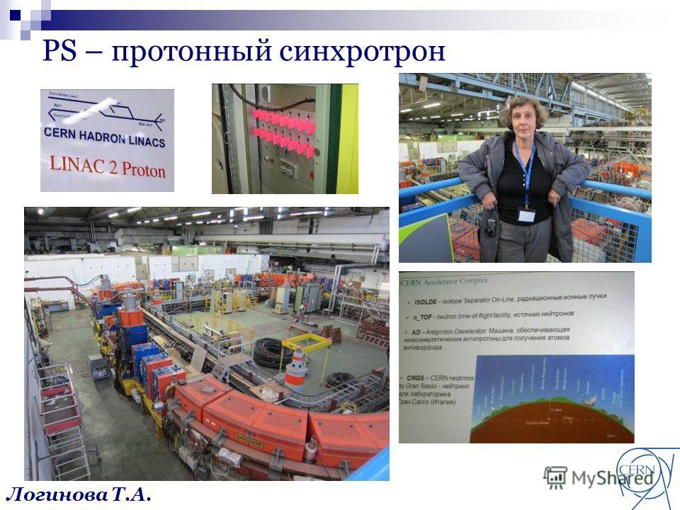 PS – протонный синхротрон Логинова Т.А.