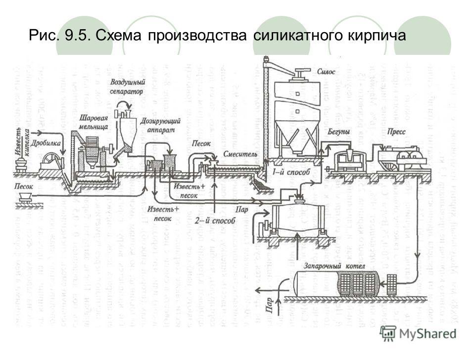 Рис. 9.5. Схема производства силикатного кирпича