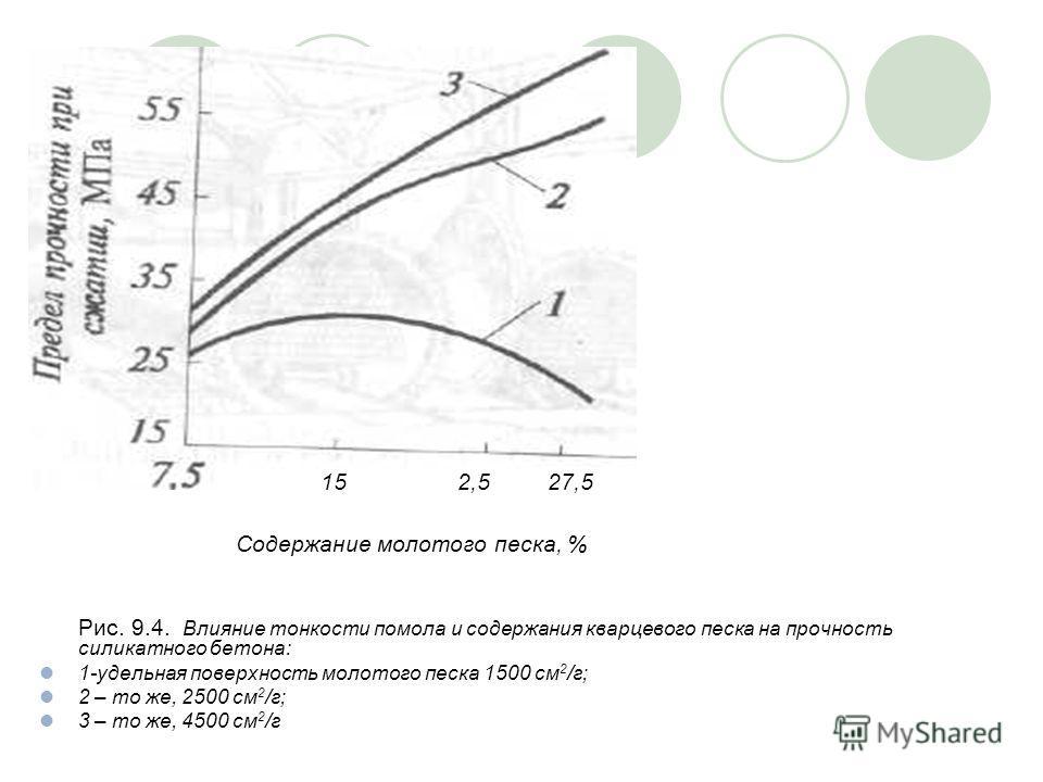 Рис. 9.4. Влияние тонкости помола и содержания кварцевого песка на прочность силикатного бетона: 1-удельная поверхность молотого песка 1500 см 2 /г; 2 – то же, 2500 см 2 /г; 3 – то же, 4500 см 2 /г 15 2,5 27,5 Содержание молотого песка, %