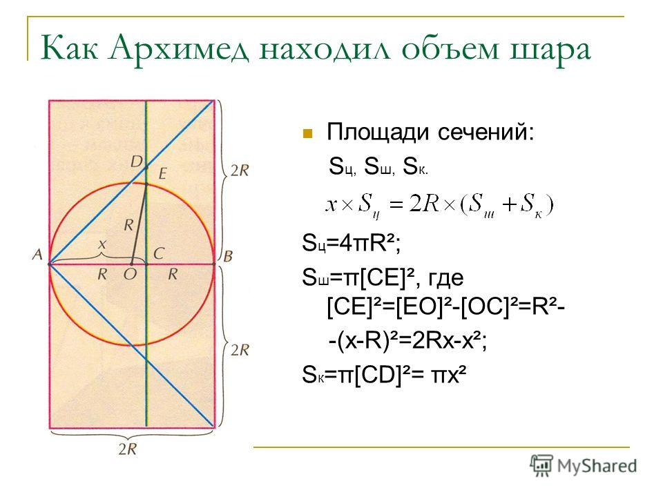 Как Архимед находил объем шара Площади сечений: S ц, S ш, S к. S ц =4πR²; S ш =π[CE]², где [CE]²=[EO]²-[OC]²=R²- -(x-R)²=2Rx-x²; S к =π[CD]²= πx²