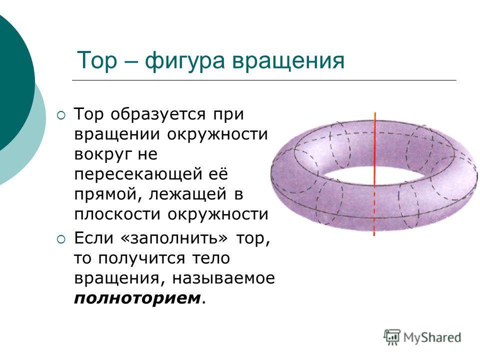 Тор – фигура вращения Тор образуется при вращении окружности вокруг не пересекающей её прямой, лежащей в плоскости окружности. Если «заполнить» тор, то получится тело вращения, называемое полноторием.