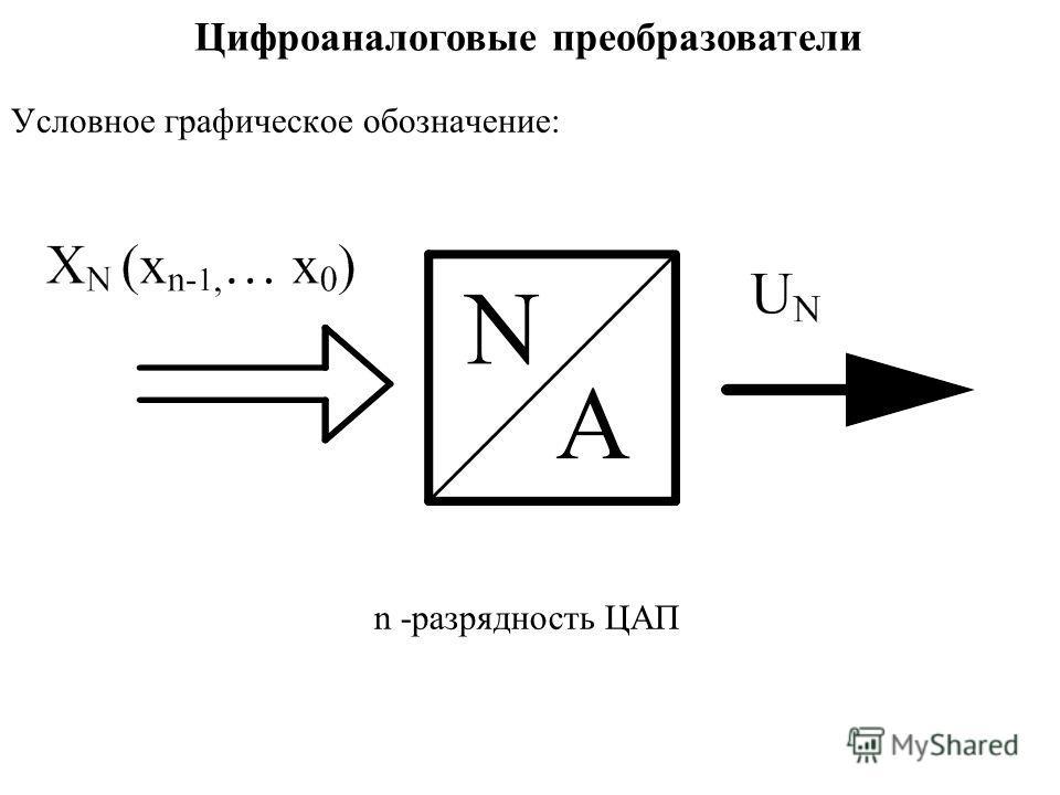 Условное графическое обозначение: n -разрядность ЦАП Цифроаналоговые преобразователи