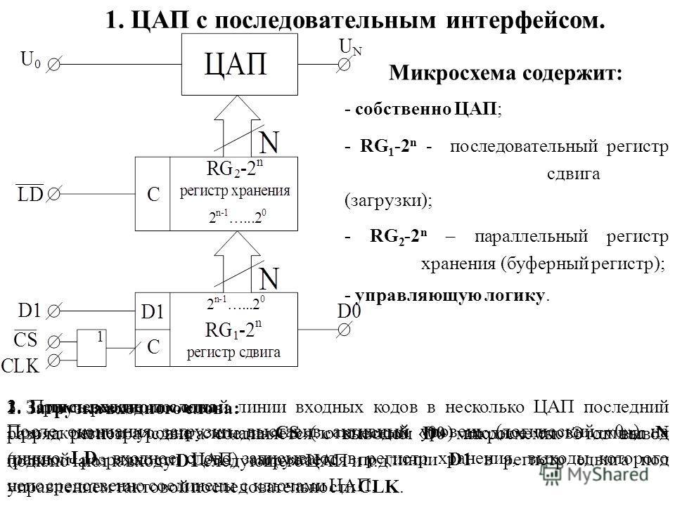 1. ЦАП с последовательным интерфейсом. Микросхема содержит: - собственно ЦАП; - RG 1 -2 n - последовательный регистр сдвига (загрузки); - RG 2 -2 n – параллельный регистр хранения (буферный регистр); - управляющую логику. 3. При передаче по одной лин