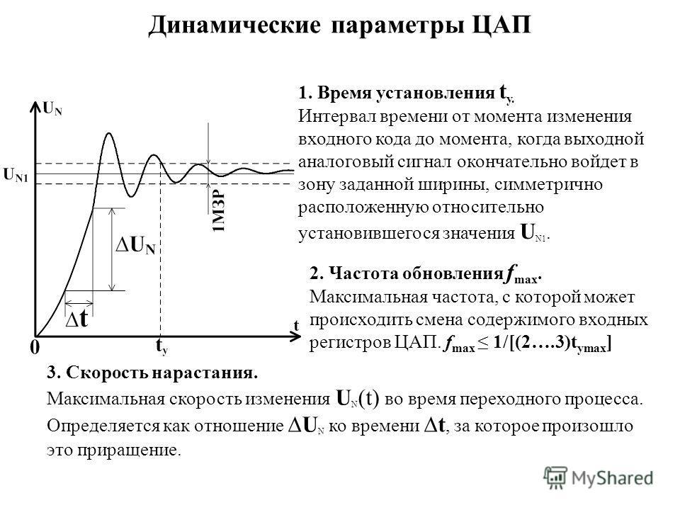 Динамические параметры ЦАП 1. Время установления t у. Интервал времени от момента изменения входного кода до момента, когда выходной аналоговый сигнал окончательно войдет в зону заданной ширины, симметрично расположенную относительно установившегося