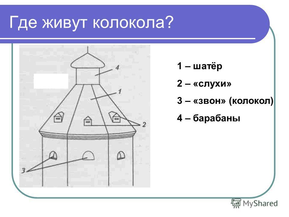 Где живут колокола? 1 – шатёр 2 – «слухи» 3 – «звон» (колокол) 4 – барабаны