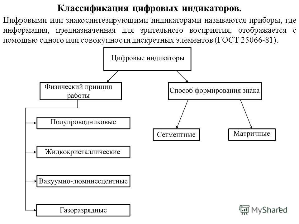 Классификация цифровых