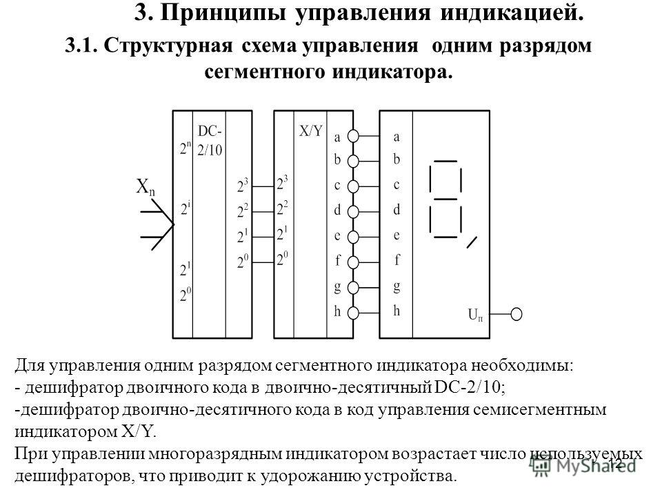 12 3. Принципы управления индикацией. 3.1. Структурная схема управления одним разрядом сегментного индикатора. Для управления одним разрядом сегментного индикатора необходимы: - дешифратор двоичного кода в двоично-десятичный DC-2/10; -дешифратор двои