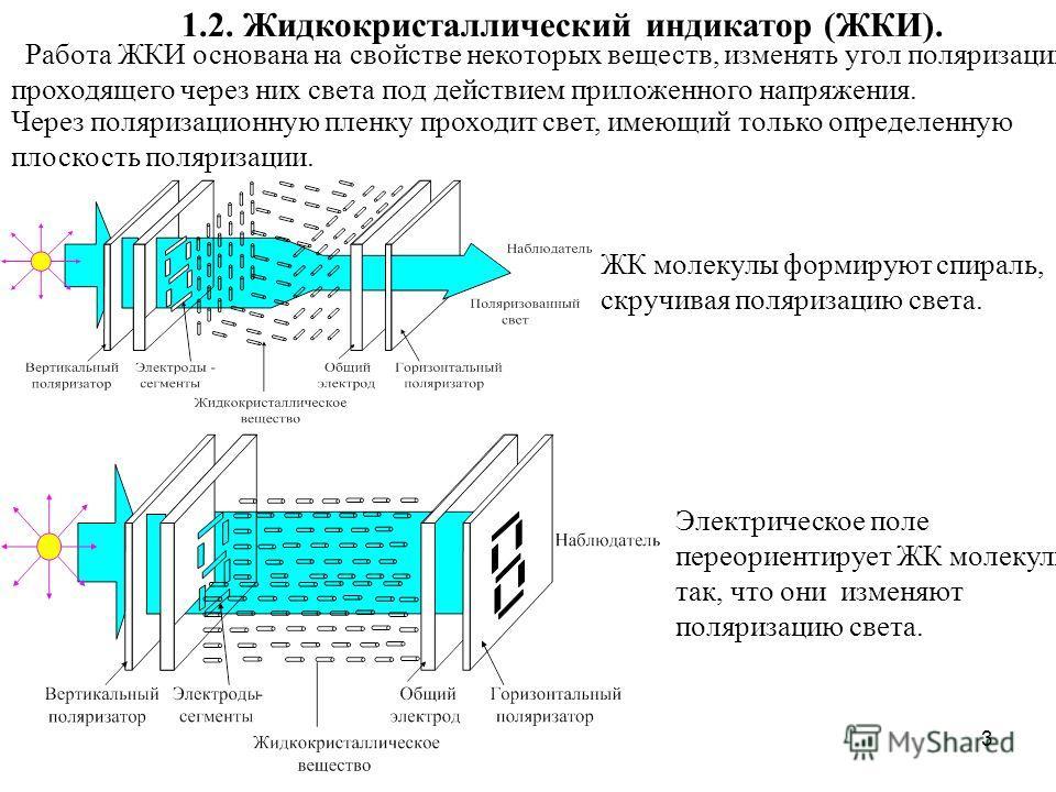 3 1.2. Жидкокристаллический индикатор (ЖКИ). Работа ЖКИ основана на свойстве некоторых веществ, изменять угол поляризации проходящего через них света под действием приложенного напряжения. Через поляризационную пленку проходит свет, имеющий только оп