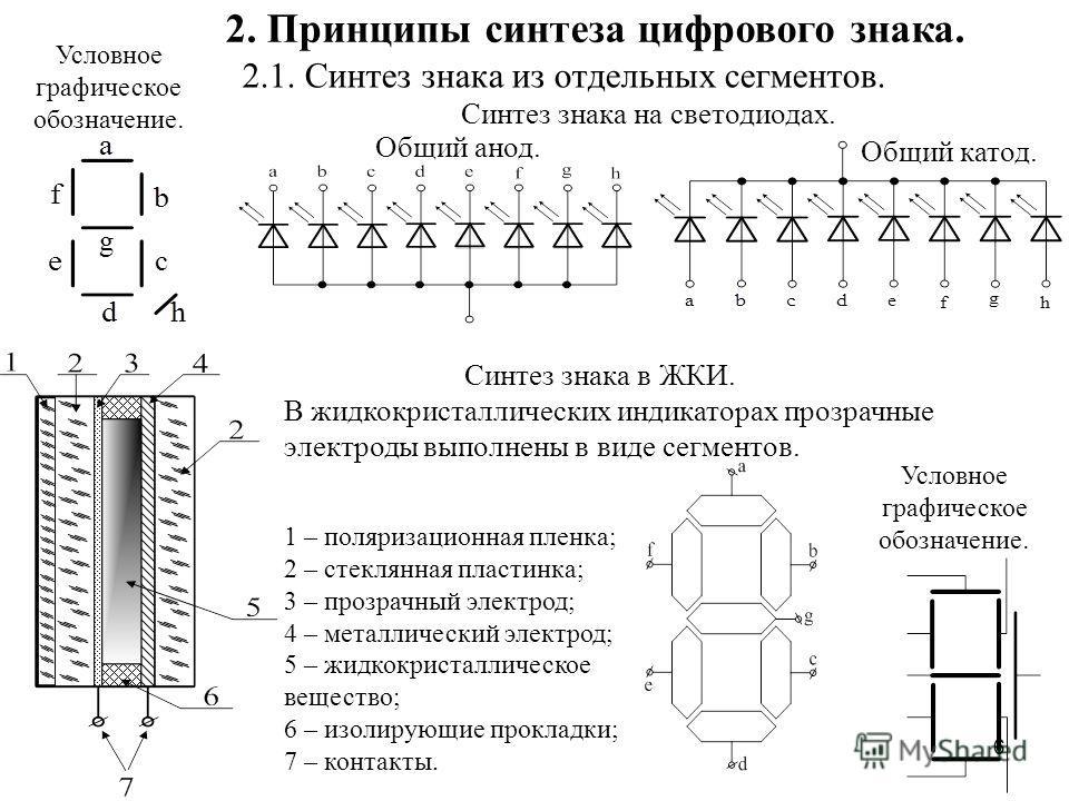 6 2. Принципы синтеза цифрового знака. 2.1. Синтез знака из отдельных сегментов. Синтез знака на светодиодах. Общий анод. Общий катод. В жидкокристаллических индикаторах прозрачные электроды выполнены в виде сегментов. 1 – поляризационная пленка; 2 –