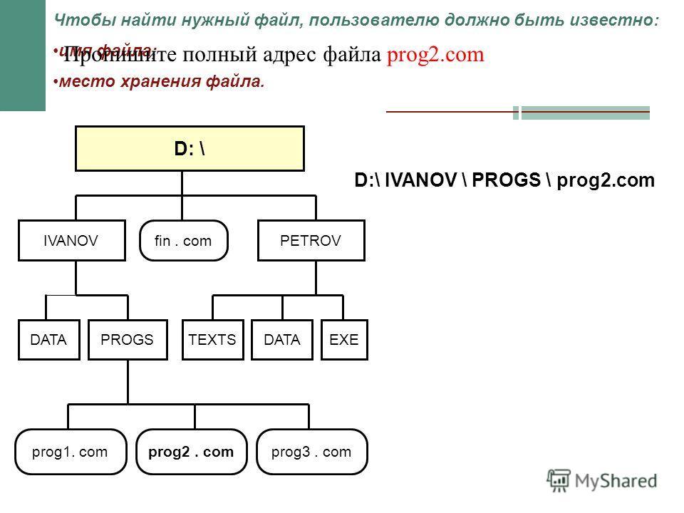 D: \ fin. comPETROVIVANOV DATA EXETEXTS prog1. comprog2. comprog3. com PROGS Чтобы найти нужный файл, пользователю должно быть известно: имя файла; место хранения файла. Пропишите полный адрес файла prog2.com D:\ IVANOV \ PROGS \ prog2.com