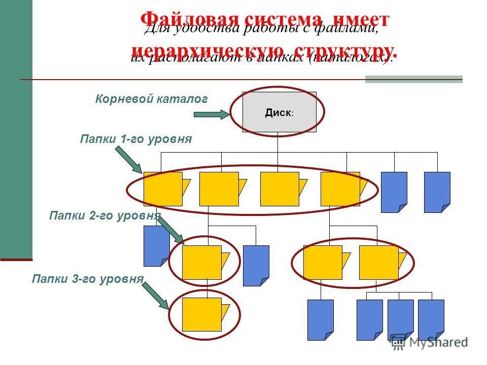Для удобства работы с файлами, их располагают в папках (каталогах). Диск : Папки 1-го уровня Папки 2-го уровня Папки 3-го уровня Корневой каталог Файловая система имеет иерархическую структуру.