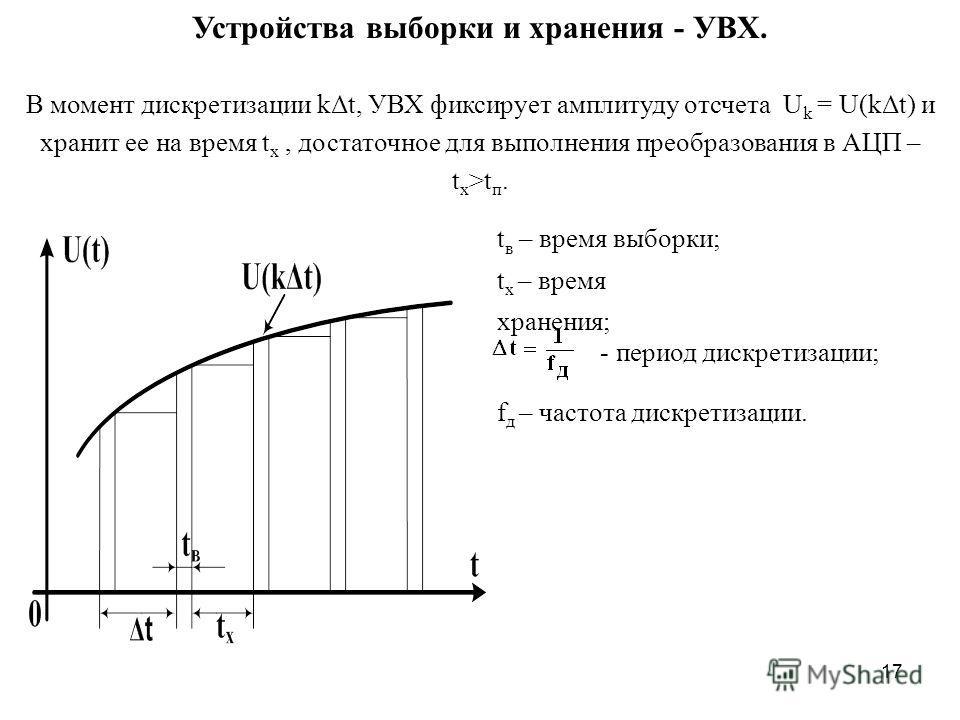 17 Устройства выборки и хранения - УВХ. В момент дискретизации kΔt, УВХ фиксирует амплитуду отсчета U k = U(kΔt) и хранит ее на время t x, достаточное для выполнения преобразования в АЦП – t x >t п. t в – время выборки; t х – время хранения; - период