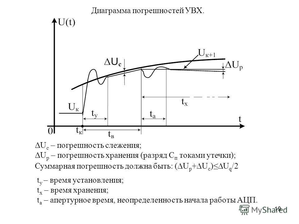 19 ΔU с – погрешность слежения; ΔU p – погрешность хранения (разряд С п токами утечки); Суммарная погрешность должна быть: ( U p + U c ) U q /2 Диаграмма погрешностей УВХ. t у – время установления; t х – время хранения; t а – апертурное время, неопре