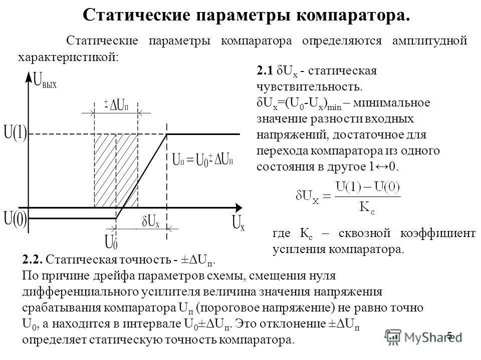 5 Статические параметры компаратора. Статические параметры компаратора определяются амплитудной характеристикой: 2.1 δU x - статическая чувствительность. δU x =(U 0 -U x ) min – минимальное значение разности входных напряжений, достаточное для перехо