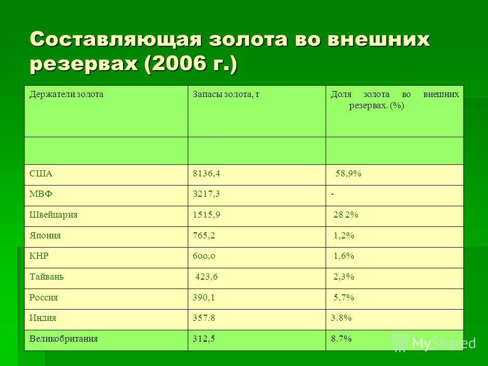 Составляющая золота во внешних резервах (2006 г.) Держатели золотаЗапасы золота, тДоля золота во внешних резервах. (%) США8136,4 58,9% МВФЗ217,3- Швейцария1515,9 28 2% Япония765,2 1,2% КНР6oo,o 1,6% Тайвань 423,6 2,3% Россия390,1 5,7% Индия357.83.8%