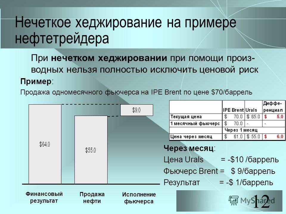 12 Нечеткое хеджирование на примере нефтетрейдера При нечетком хеджировании при помощи произ- водных нельзя полностью исключить ценовой риск Пример: Продажа одномесячного фьючерса на IPE Brent по цене $70/баррель Финансовый результат Продажа нефти Ис