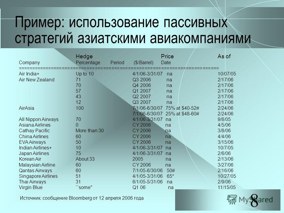 8 Пример: использование пассивных стратегий азиатскими авиакомпаниями Hedge Price As of Company Percentage Period ($/Barrel) Date ========================================================================= Air India+ Up to 10 4/1/06-3/31/07 na 10/07/05