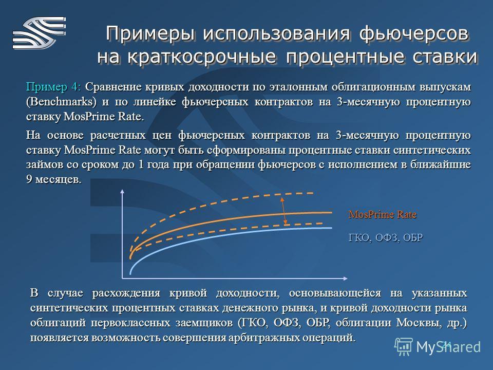 24 Примеры использования фьючерсов на краткосрочные процентные ставки Пример 4: Сравнение кривых доходности по эталонным облигационным выпускам (Benchmarks) и по линейке фьючерсных контрактов на 3-месячную процентную ставку MosPrime Rate. На основе р