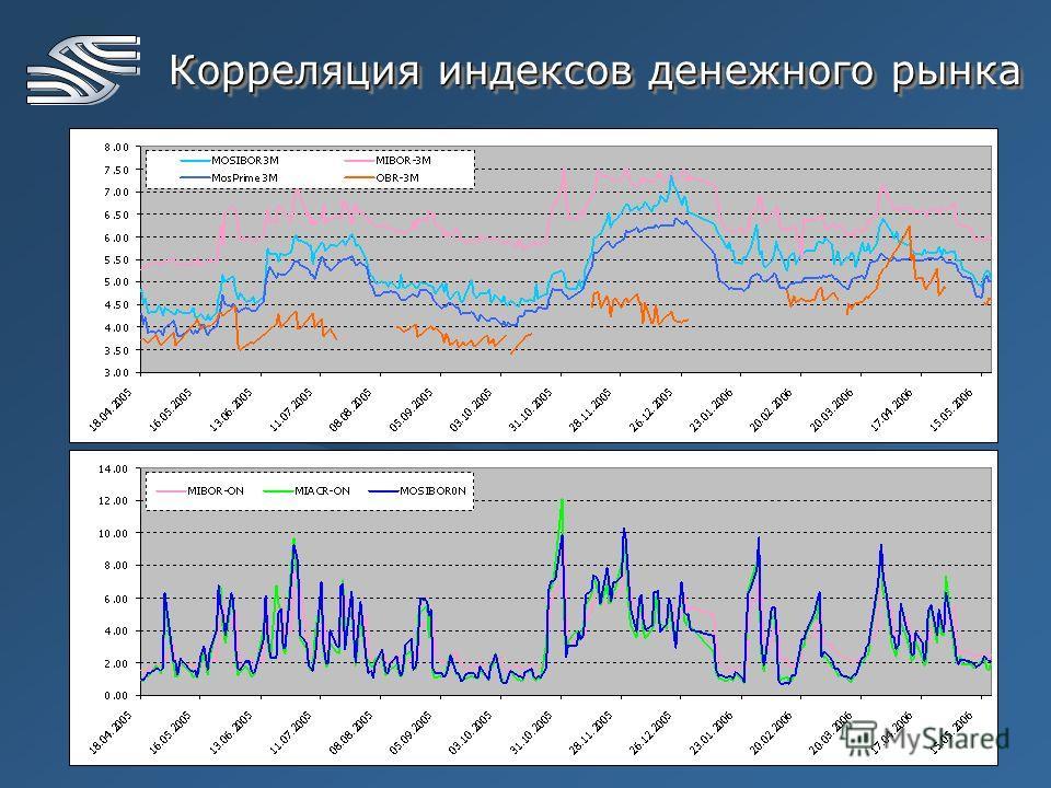 8 Корреляция индексов денежного рынка