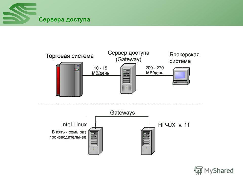 Сервера доступа