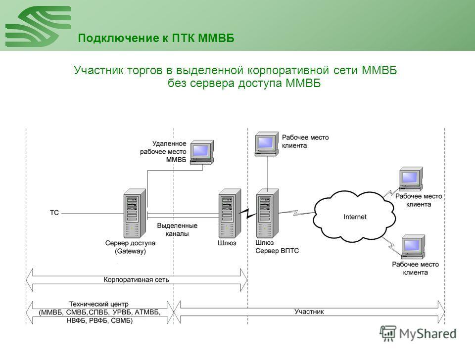 Подключение к ПТК ММВБ Участник торгов в выделенной корпоративной сети ММВБ без сервера доступа ММВБ