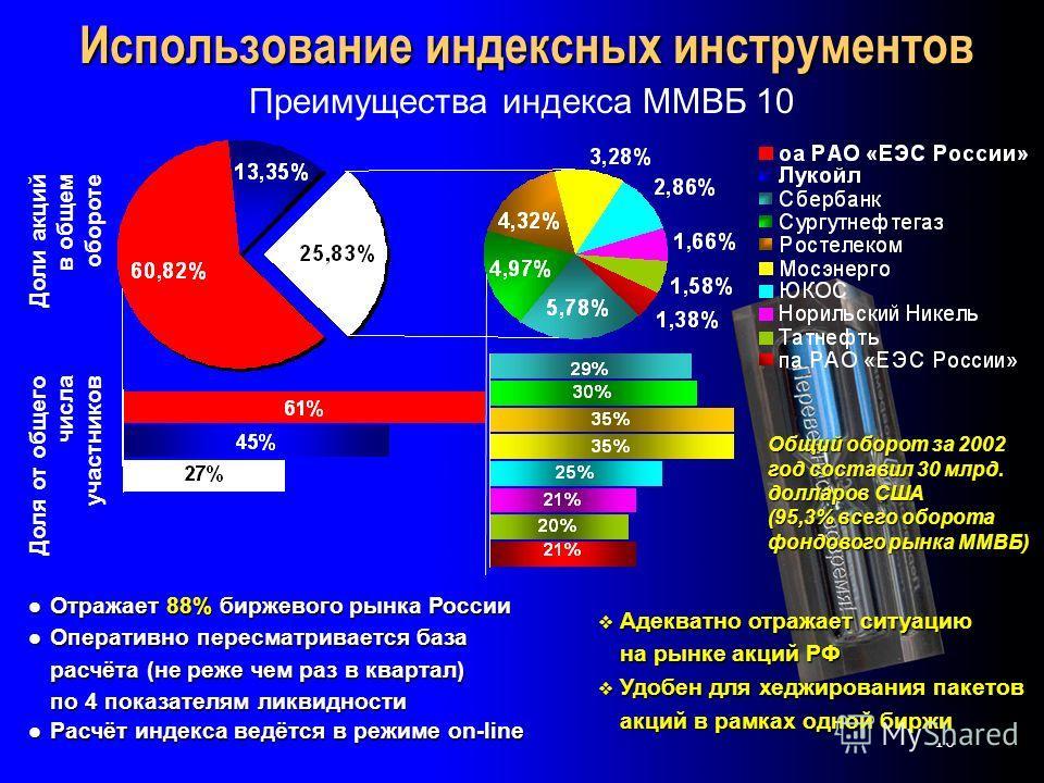 10 Преимущества индекса ММВБ 10 Отражает 88% биржевого рынка России Отражает 88% биржевого рынка России Оперативно пересматривается база Оперативно пересматривается база расчёта (не реже чем раз в квартал) расчёта (не реже чем раз в квартал) по 4 пок