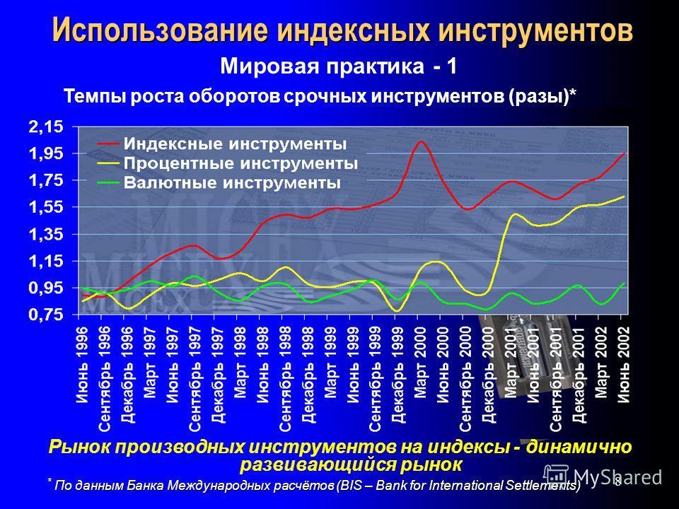 8 Использование индексных инструментов Мировая практика - 1 Темпы роста оборотов срочных инструментов (разы)* Рынок производных инструментов на индексы - динамично развивающийся рынок * По данным Банка Международных расчётов (BIS – Bank for Internati
