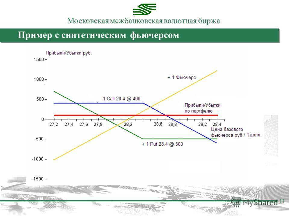 Московская межбанковская валютная биржа 11 Пример с синтетическим фьючерсом