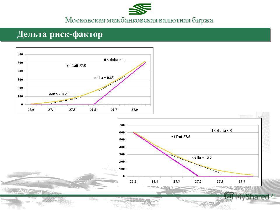 Московская межбанковская валютная биржа 21 Дельта риск-фактор