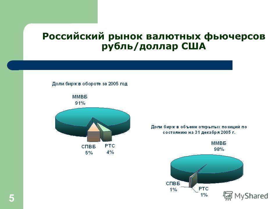 5 Российский рынок валютных фьючерсов рубль/доллар США