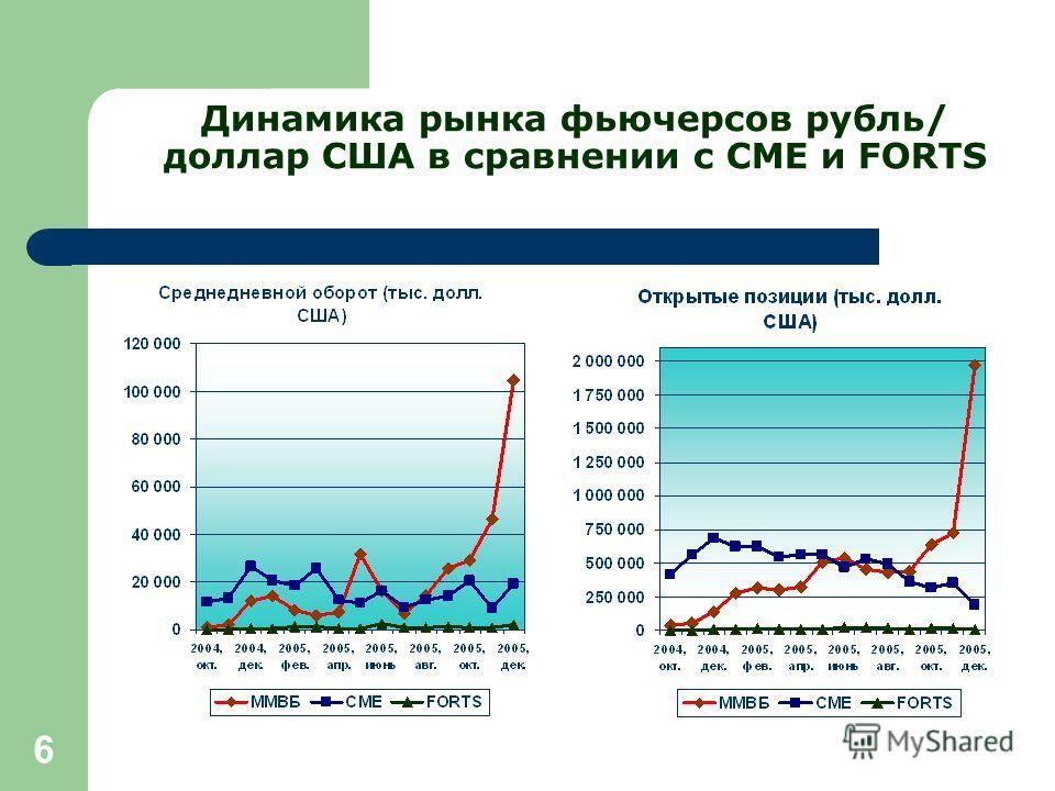 6 Динамика рынка фьючерсов рубль/ доллар США в сравнении с СМЕ и FORTS