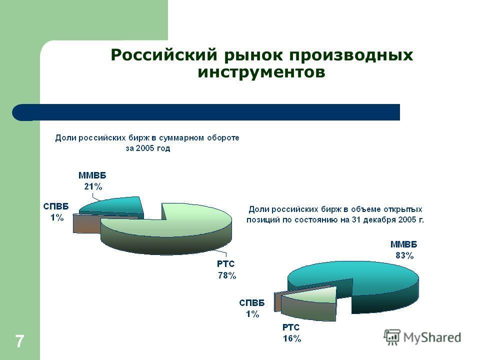 7 Российский рынок производных инструментов