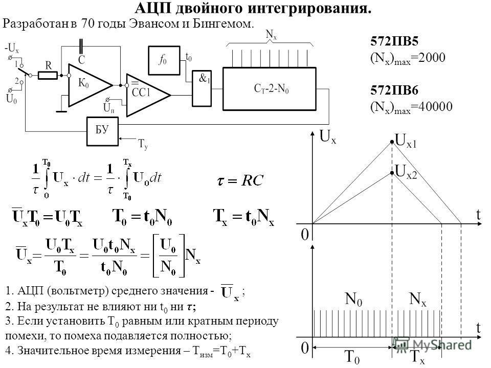 АЦП двойного интегрирования. Разработан в 70 годы Эвансом и Бингемом. 572ПВ5 (N x ) max =2000 572ПВ6 (N x ) max =40000 1. АЦП (вольтметр) среднего значения - ; 2. На результат не влияют ни t 0 ни τ; 3. Если установить T 0 равным или кратным периоду п
