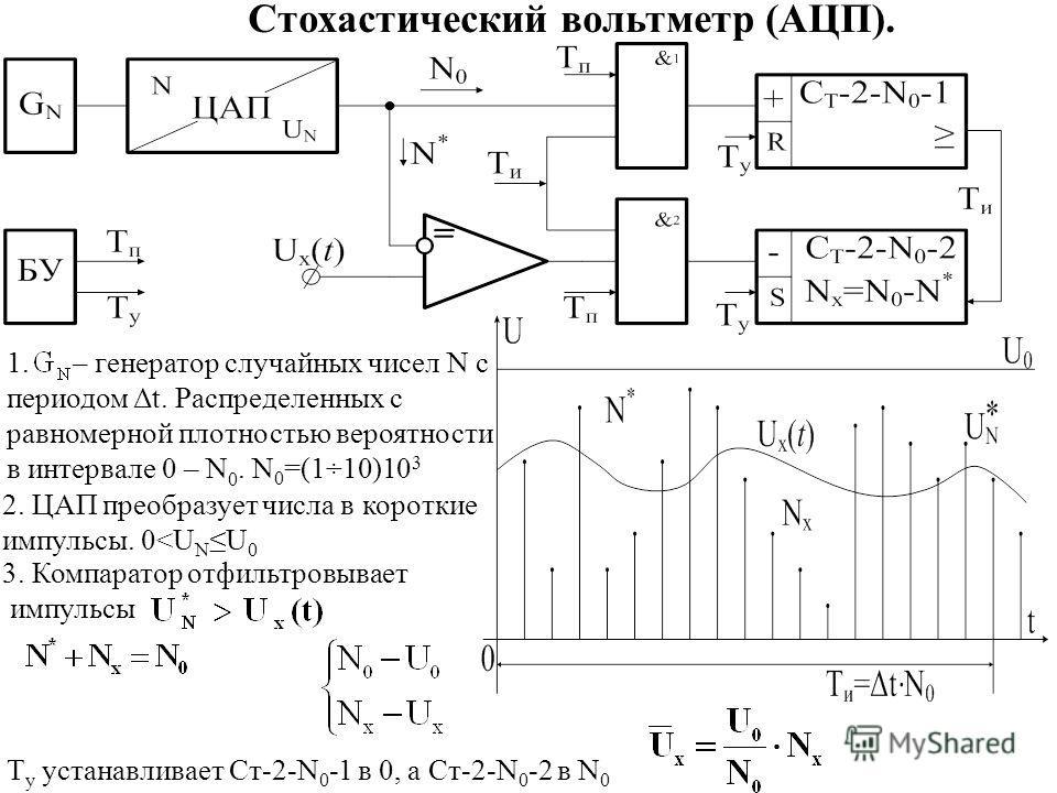 1. – генератор случайных чисел N с периодом Δt. Распределенных с равномерной плотностью вероятности в интервале 0 – N 0. N 0 =(1÷10)10 3 Стохастический вольтметр (АЦП). 2. ЦАП преобразует числа в короткие импульсы. 0