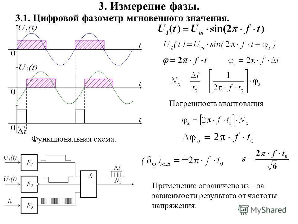 3. Измерение фазы. 3.1. Цифровой фазометр мгновенного значения. Функциональная схема. Погрешность квантования Применение ограничено из – за зависимости результата от частоты напряжения.