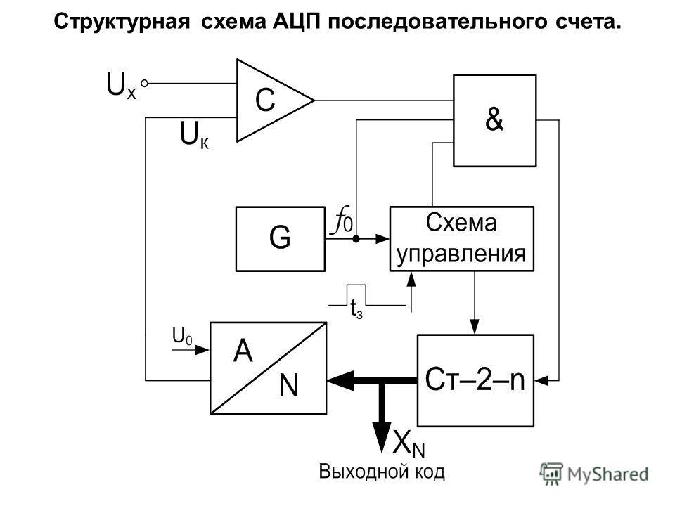 Назначение и схемы ацп