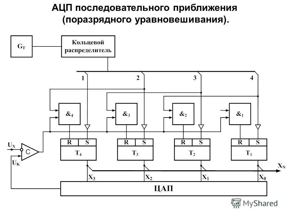 АЦП последовательного приближения (поразрядного уравновешивания).