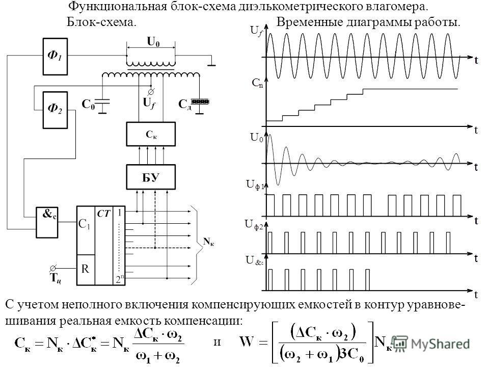 Функциональная блок-схема диэлькометрического влагомера. Блок-схема.Временные диаграммы работы. С учетом неполного включения компенсирующих емкостей в контур уравнове- шивания реальная емкость компенсации: и