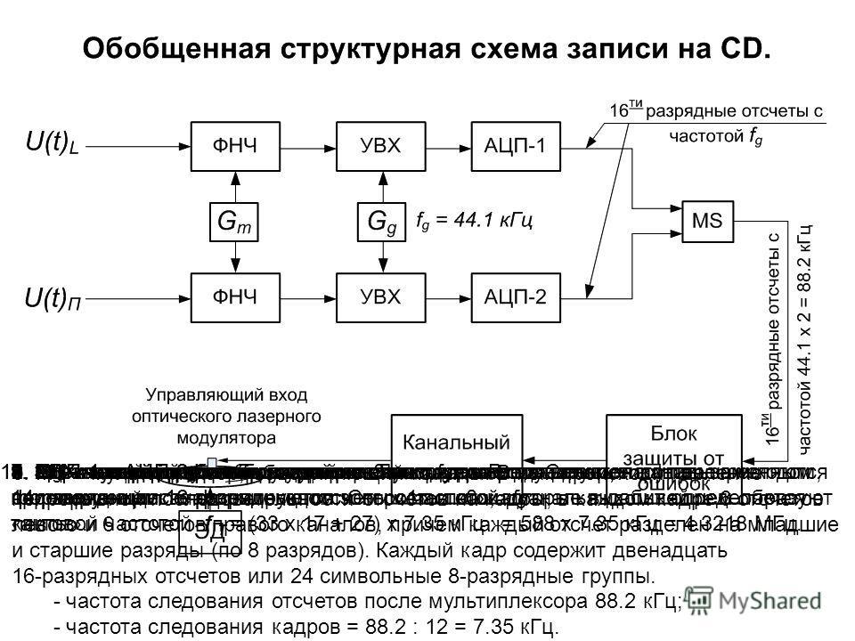 5. АЦП-1 и АЦП-2 левого и правого каналов соответственно, формирующие 16-разрядные отсчеты с частотой f g. 1. ФНЧ - входной фильтр низкой частоты.2. G m – генератор белого шума.3. G g – генератор стробирующей частоты. f g - частота дискретизации.11.